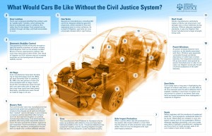 Cars without the Civil Justice System Infographic